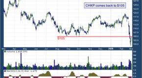Check Point Software Technologies Ltd. (NASDAQ: CHKP)