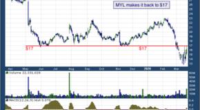 Mylan NV (NASDAQ: MYL)