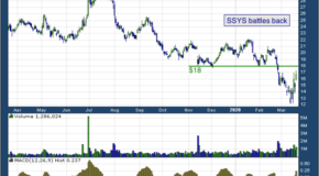 Stratasys Ltd (NASDAQ: SSYS)
