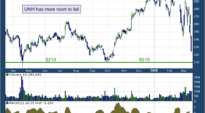 UnitedHealth Group Inc (NYSE: UNH)