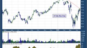 Agilent Technologies Inc (NYSE: A)