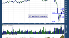 Apartment Investment and Management Co (NYSE: AIV)