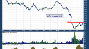 Apergy Corp (NYSE: APY)