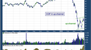 Capital One Financial Corp. (NYSE: COF)