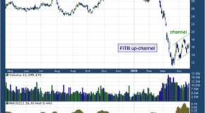 Fifth Third Bancorp (NASDAQ: FITB)