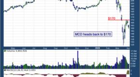 McDonald's Corp (NYSE: MCD)