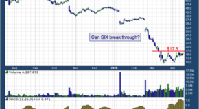 Six Flags Entertainment Corp (NYSE: SIX)