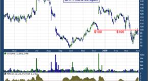 Sarepta Therapeutics Inc (NASDAQ: SRPT)