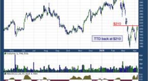 The Trade Desk, Inc. (NASDAQ: TTD)