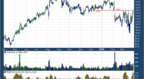 Take-Two Interactive Software, Inc. (NASDAQ: TTWO)