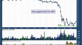 Acadia Realty Trust (NYSE: AKR)
