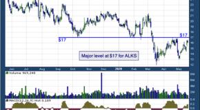 Alkermes Plc (NASDAQ: ALKS)