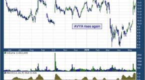 Avaya Holdings Corp (NYSE: AVYA)