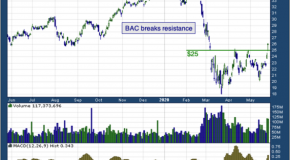 Bank of America Corp (NYSE: BAC)