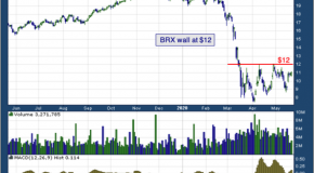 Brixmor Property Group Inc (NYSE: BRX)