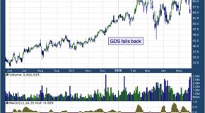 GDS Holdings Ltd (NASDAQ: GDS)