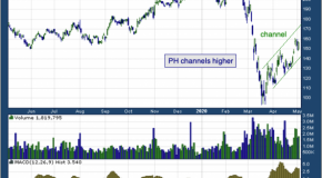 Parker-Hannifin Corp (NYSE: PH)