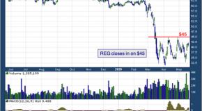Regency Centers Corp (NASDAQ: REG)