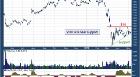 Vodafone (NASDAQ: VOD)