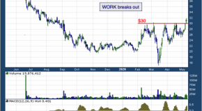 Slack Technologies Inc (NYSE: WORK)