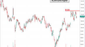 Chart of the Day: Alexion Pharmaceuticals (ALXN)