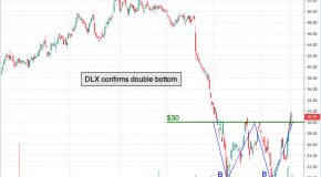 Chart of the Day: Deluxe Corp. (DLX)