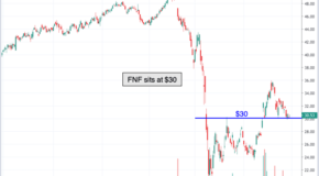 Chart of the Day: Fidelity National Financial (FNF)