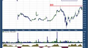 Chart of the Day: Green Dot Corp. (GDOT)