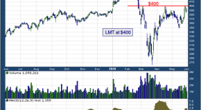 Chart of the Day: Lockheed Martin Corp. (LMT)