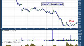 Chart of the Day: Meredith Corp. (NYSE: MDP)
