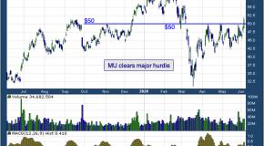 Chart of the Day: Micron Technology Inc. (MU)