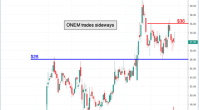 Chart of the Day: 1Life Healthcare (ONEM)