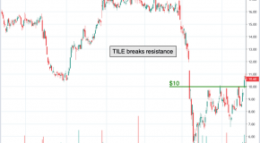 Chart of the Day: Interface, Inc. (TILE)