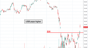 Chart of the Day: U.S. Bancorp (USB)