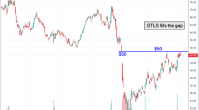 Chart of the Day: Chart Industries (GTLS)