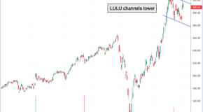 Chart of the Day: Lululemon Athletica (LULU)
