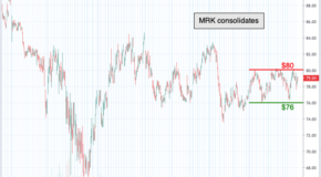 Chart of the Day: Merck & Co (MRK)