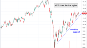 Chart of the Day: NXP Semiconductors (NXPI)