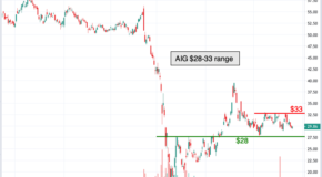Chart of the Day: A Rectangle Pattern in American International Group (AIG)