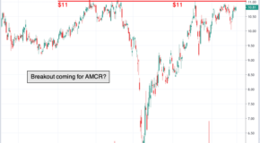 Chart of the Day: Amcor (AMCR)