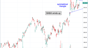 Chart of the Day: Alibaba Group Holding: (BABA)