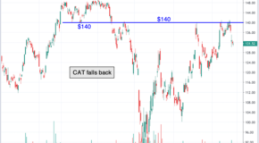 Chart of the Day: Caterpillar (CAT)