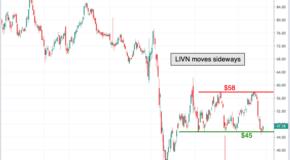 Chart of the Day: LivaNova (LIVN)