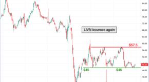 Leading Chartist Predicts a Major Move for LivaNova (LIVN)