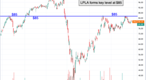 Chart Analysis: A Resistance Level in LPL Financial Holdings (LPLA)