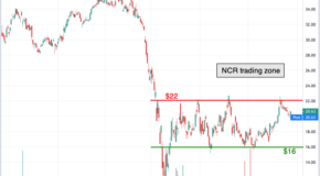 Key Resistance and Support Levels Emerge in NCR Corp. (NCR)