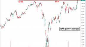Chart of the Day: Nike (NKE)