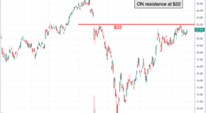 Chart of the Day: ON Semiconductor (ON)