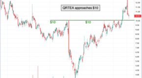 Chart of the Day: Qurate Retail (QRTEA)