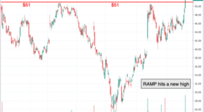 Chart of the Day: LiveRamp Holdings (RAMP)